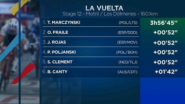 Marczynski vuelve a ganar y Froome pierde terreno en la Vuelta a España