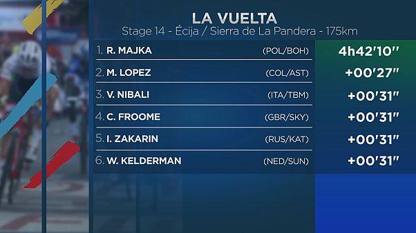 Rafal Majka holt sich die 14. Vuelta-Etappe