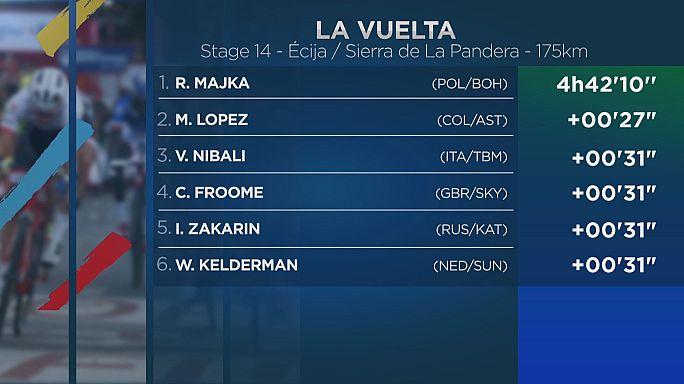 Contador sube un puesto en la general de la Vuelta