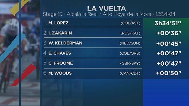 15. Etappe der Vuelta: López triumphiert, Broom baut Führung aus