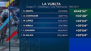 Froome cede terreno en la Vuelta, Contador brilla