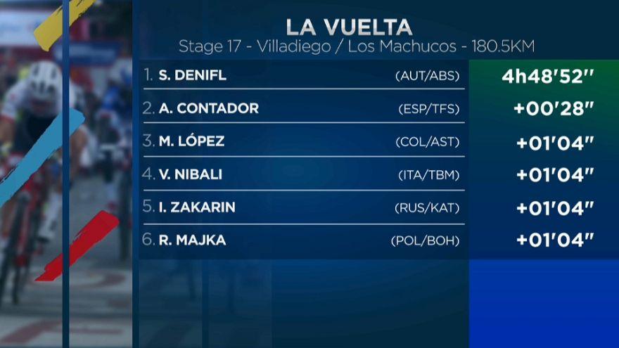 La Vuelta'nın 17. etabını Stefan Denifl kazandı Froome genel klasmanda lider
