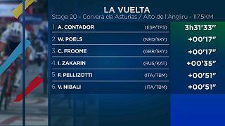 Vuelta: l'assolo di Contador
