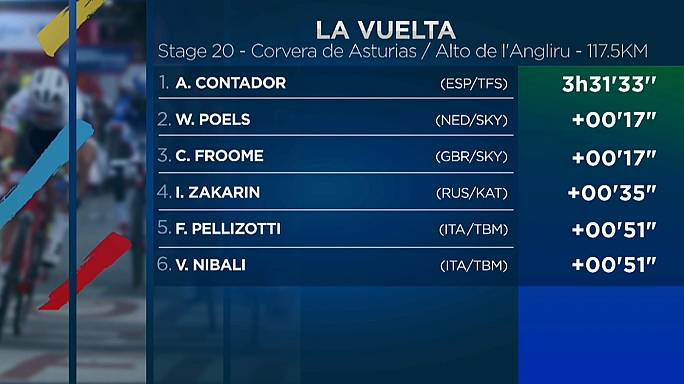 Vuelta: Contador feiert zum Abschied Tagessieg