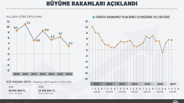 Türk ekonomisi 2. çeyrekte yüzde 5,1 büyüdü