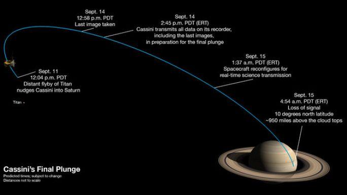Guida per il gran finale della missione Cassini