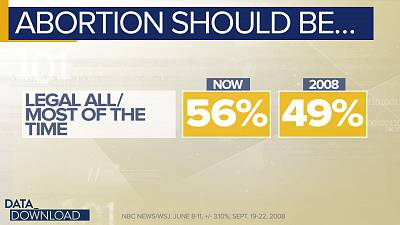 The percentage of men saying abortion should be legal all or most of the time has climbed two points in that time.