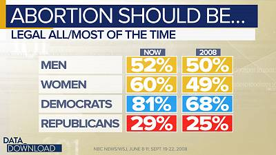 There was also movement at the other end of the abortion continuum.