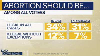 """Among """"core Democrats"""" (those that strongly back the party) 58 percent say they want abortion to always be legal."""