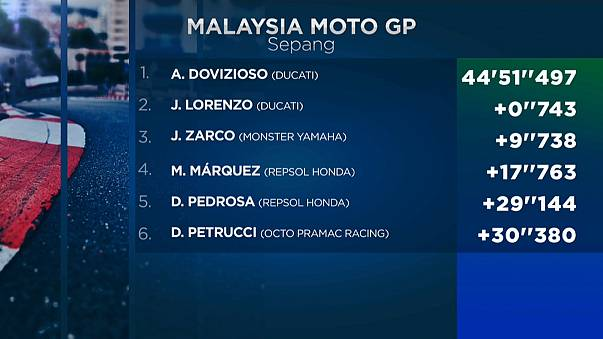 Moto GP: Dovizioso triunfa na Malásia
