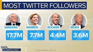 Data: Twitter primary is not 'the real world'