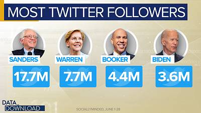 Take a look at which 2020 candidates were driving the conversation on Twitter through the month of June.
