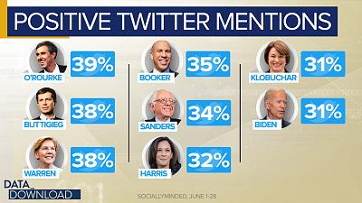 Before you let Twitter sort out the Democratic field completely, consider the latest polls of the enormous Democratic field.