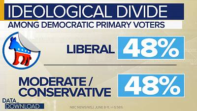 That is a split right down the middle between liberal and moderate/conservative voters, 48 percent for each group.