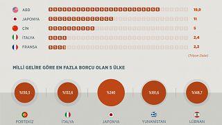 Türkiye'nin kamu borcu 230 milyar dolar