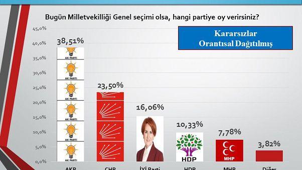 Sonar'ın seçim anketi yayınlandı