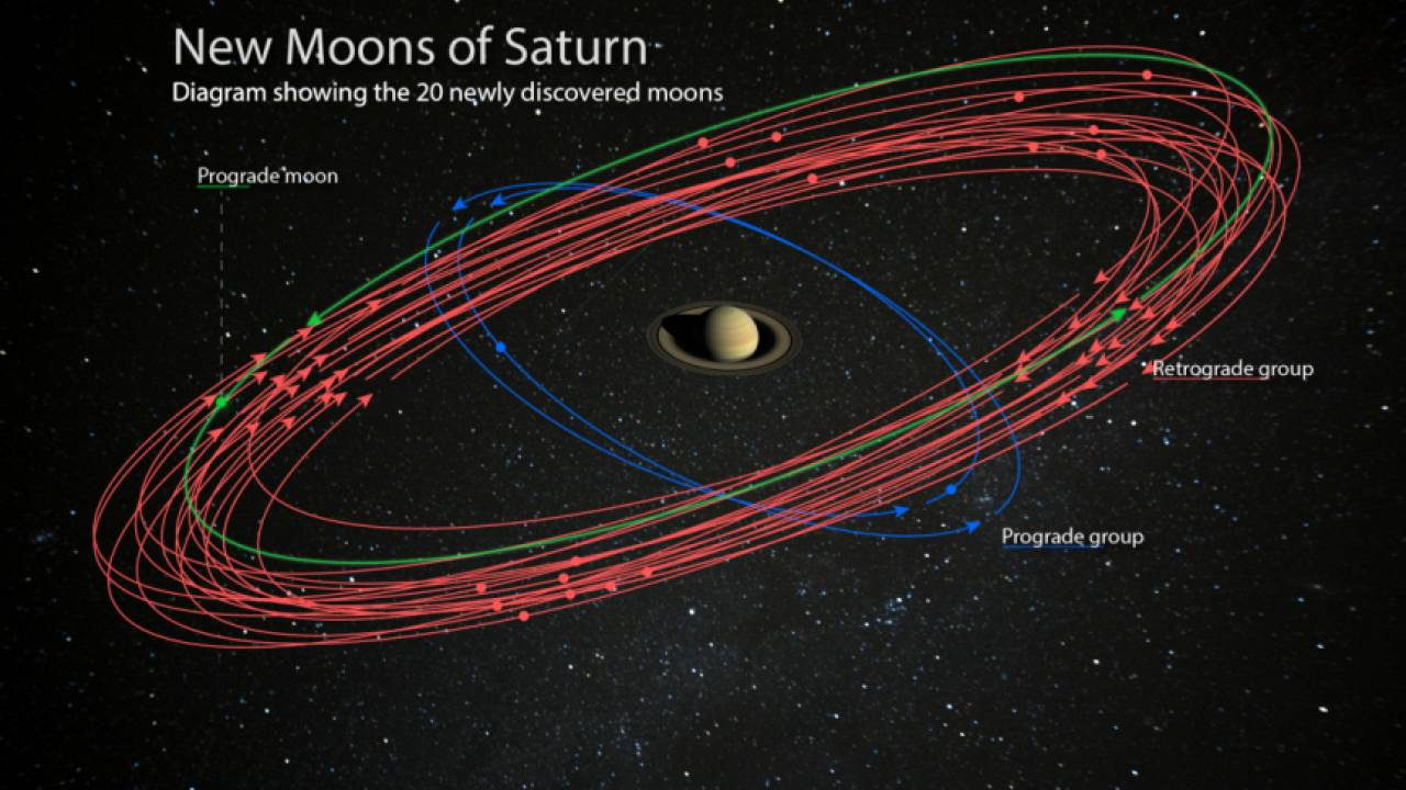 Move over, Jupiter. Here comes Saturn, solar system's new 'moon king'