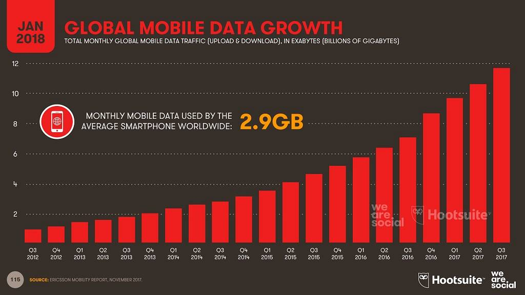 is growth of the internet in terms of users expected In 2017, nearly 190 billion internet users will reside in asia-pacific—making up more than half of the world's digital population the audience will grow 80% this year, driven by mobile.