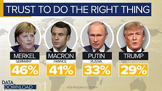 Putin outpaces in Trump in global trust poll