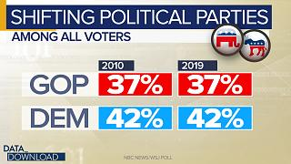 Parties see big demographic changes despite overall static split