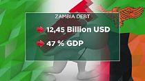 La dette zambienne en question