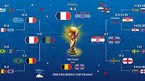 La Coupe du Monde 2018 en 10 points