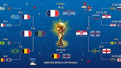 Six highlights of Africanews coverage of 2018 World Cup in Russia