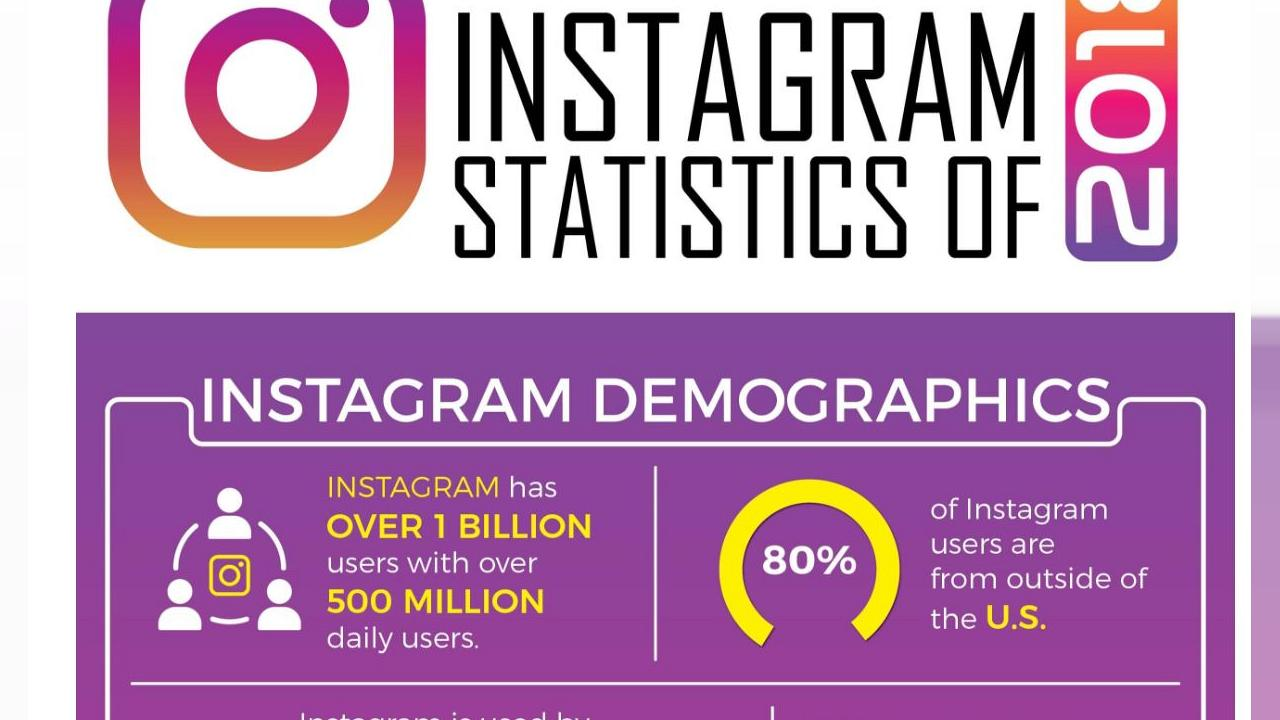 Does your business need Instagram? Numbers say it does