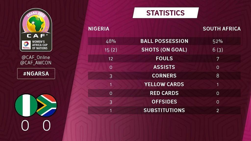 Nigeria 2018 AWCON winners, beat South Africa 4 - 3 [penalties