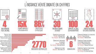 Tunisie : la propagande au cœur de la dernière audition publique de l'IVD