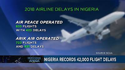 Nigeria records more than 41,000 flight delays [Business Africa]