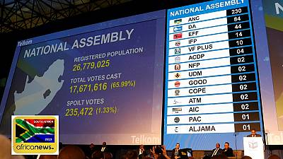 South Africa's ANC wins vote, loses seats; 14 parties secure seats (Final results)