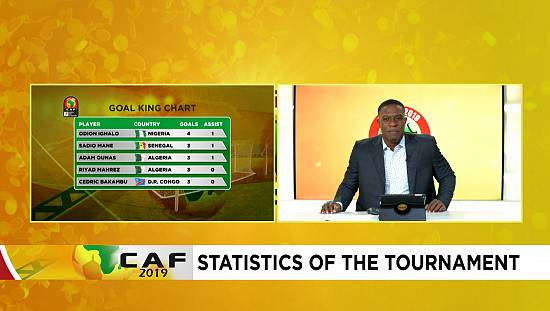 AFCON Daily: Statistics of the tournament [Episode 15]