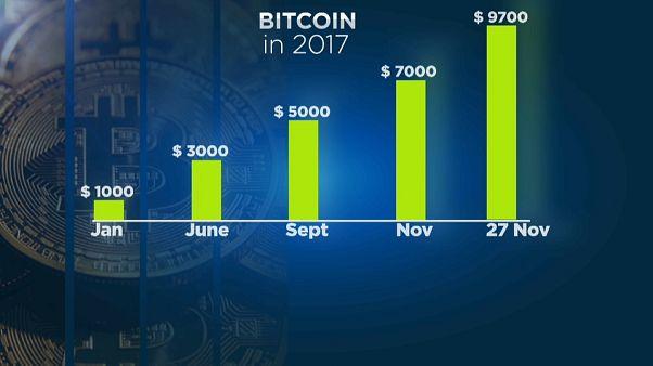Bitcoin à beira da fasquia dos 10 mil dólares