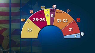 El Parlament reflejaría igualdad de fuerzas entre ambos bloques
