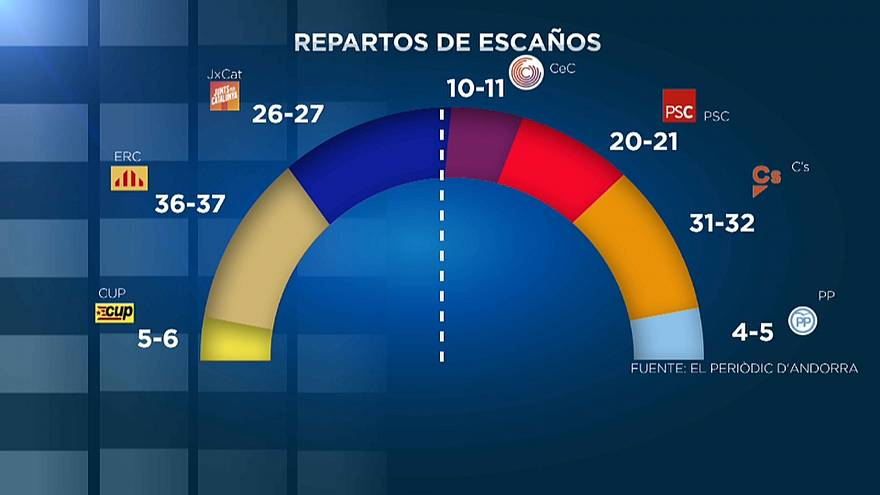 Ultimi fuochi della campagna elettorale in Catalogna