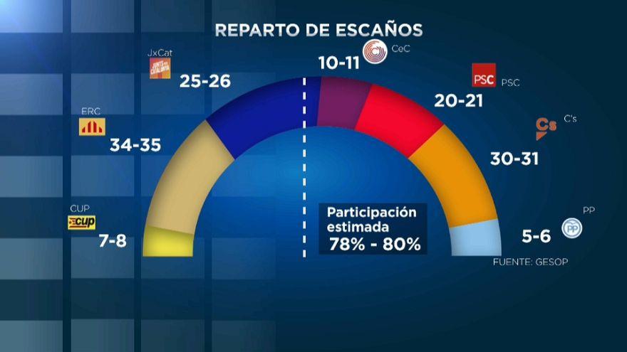 Ciudadanos ganaría en votos y ERC en escaños, según un último sondeo