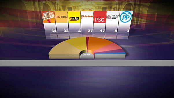 Katalonya seçimlerinin kazananı 'Ayrılıkçılar'