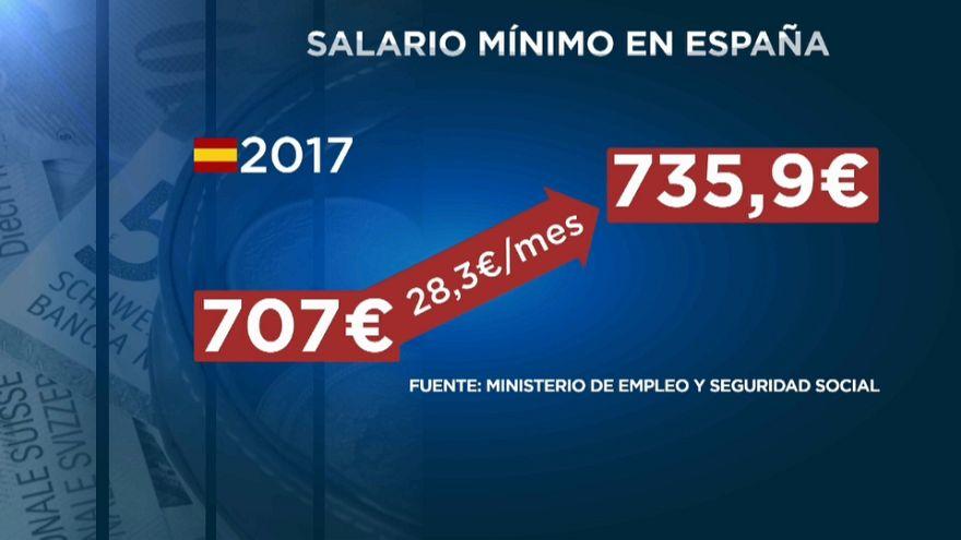 El salario mínimo subirá 28 euros en 2018