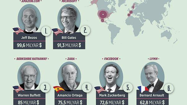 Zenginlerin serveti bir yılda 1 trilyon dolar arttı