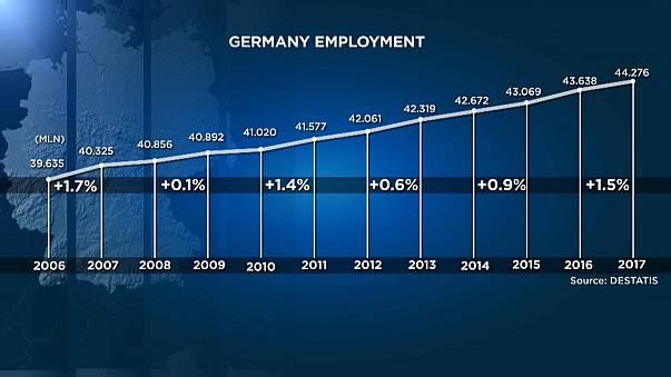 Almanya'da istihdamda artış