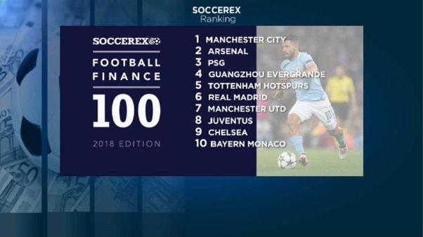 Calcio: Manchester City club più ricco al mondo