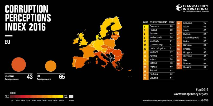 Carte de la perception de la corruption dans l'UE