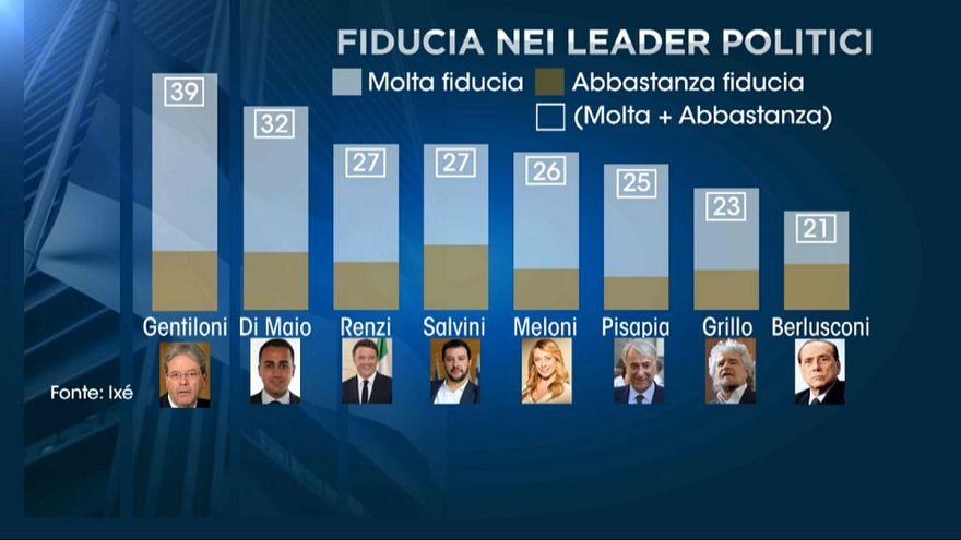 İtalya bilinmezlerle dolu bir seçime gidiyor