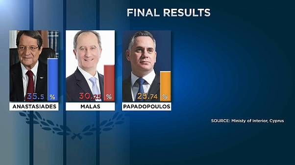 Республика Кипр не выбрала президента