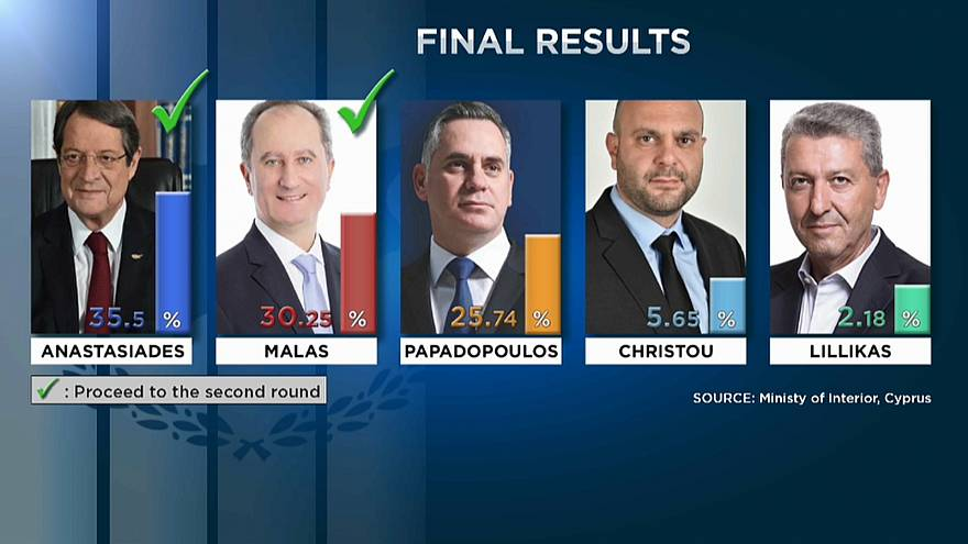 Президента Кипра определит 2-ой тур выборов
