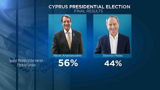 Nikos Anastasiadis venceu a segunda volta das eleições em Chipre.