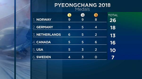 Медальный зачет Олимпиады