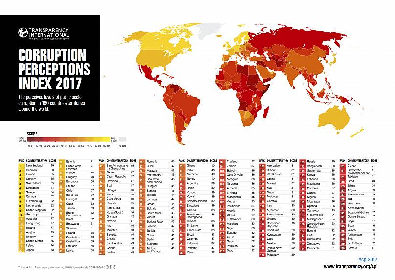 Switzerland ranked third-least corrupt country in index