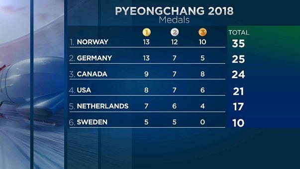 Noruega sigue luchando por el primer puesto del medallero
